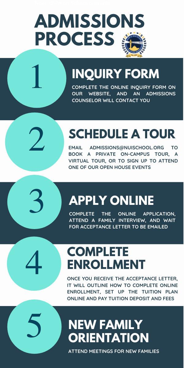 www.nuischool.org/editoruploads/images/ADMISSIONS_PROCESS_INFOGRAPHIC.png